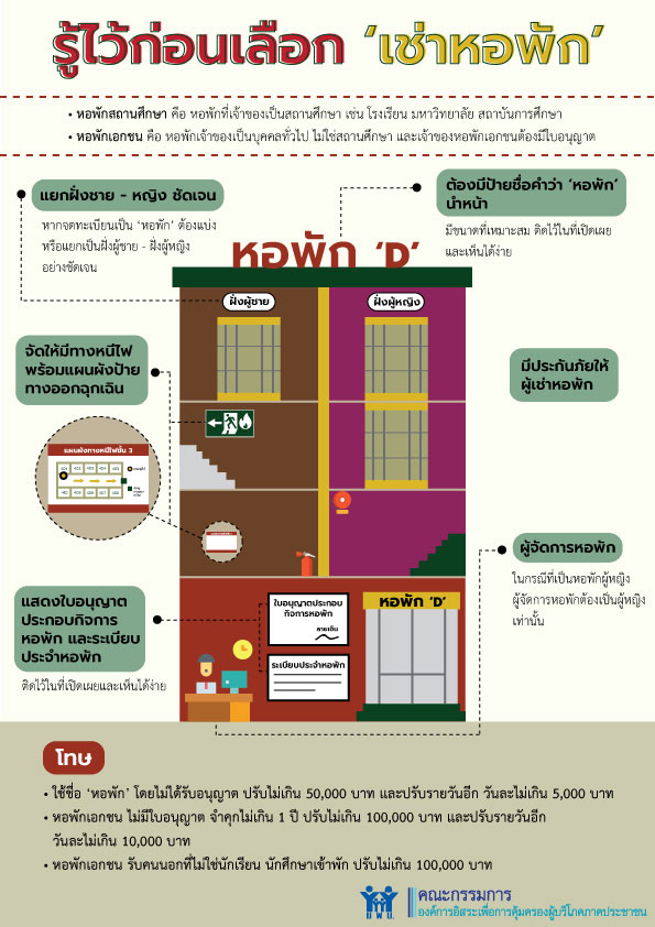 howto apartment